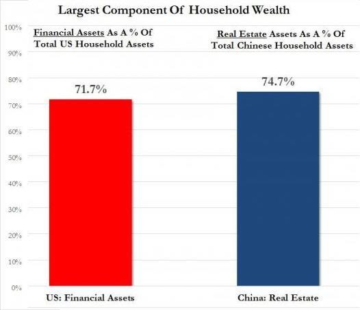 China US assets