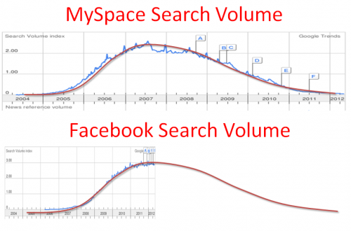 Facebook and Myspace Search Volumes