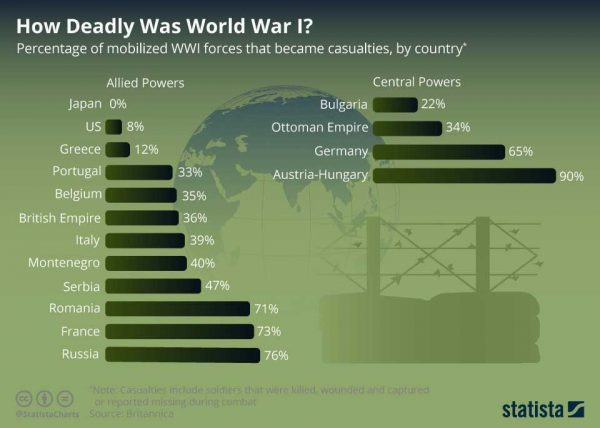 How Deadly was WW1