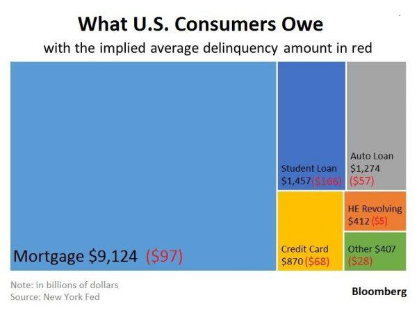Overall Debt Stuff